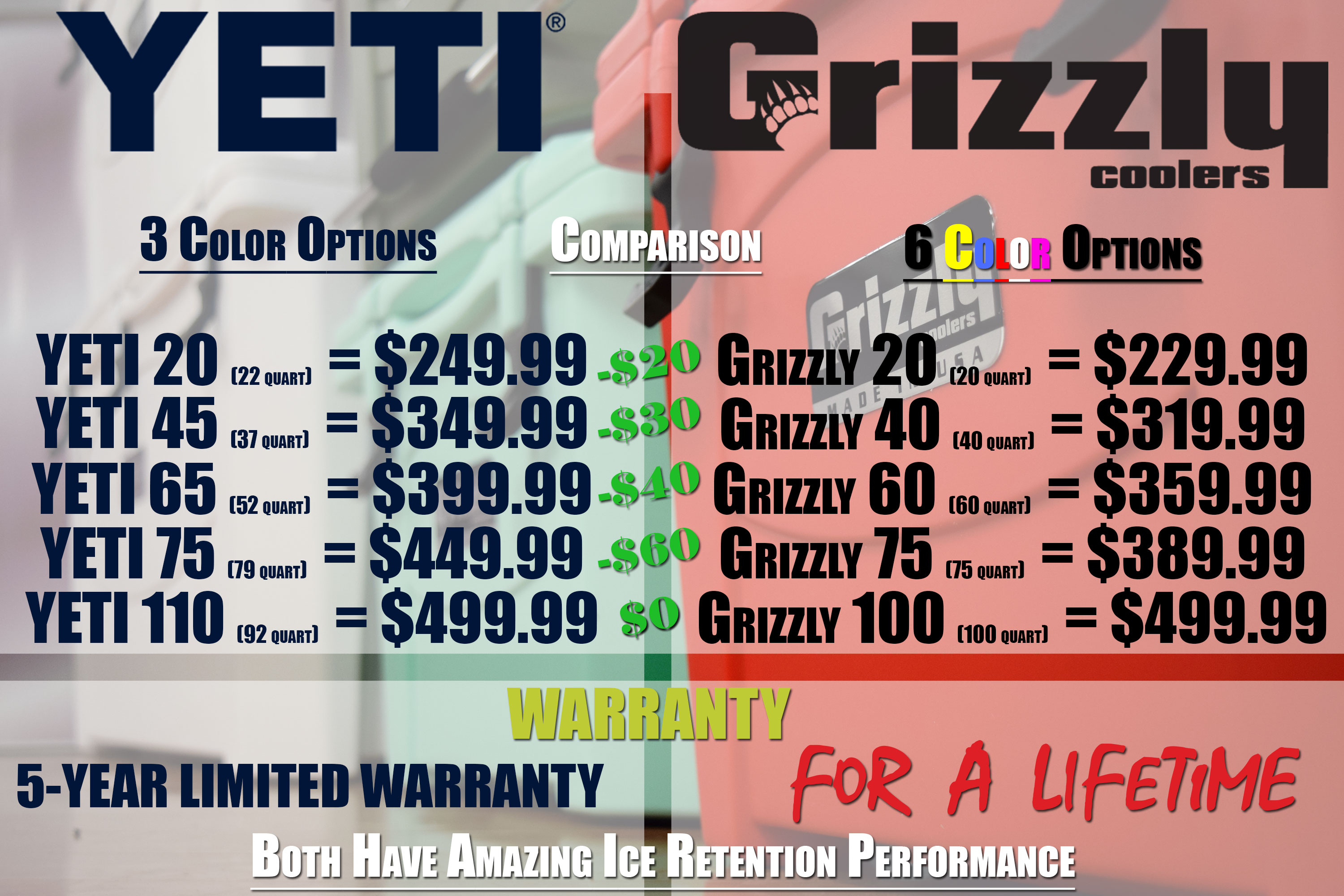 YETI vs Grizzly Coolers